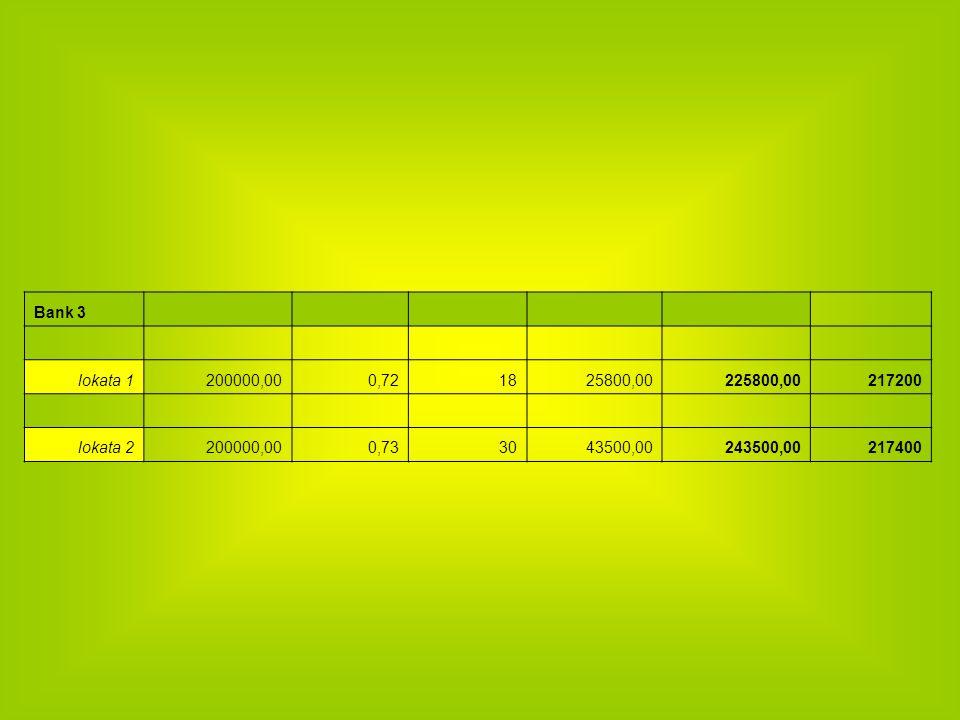 Bank 3 lokata 1. 200000,00. 0,72. 18. 25800,00. 225800,00. 217200. lokata 2. 0,73. 30. 43500,00.