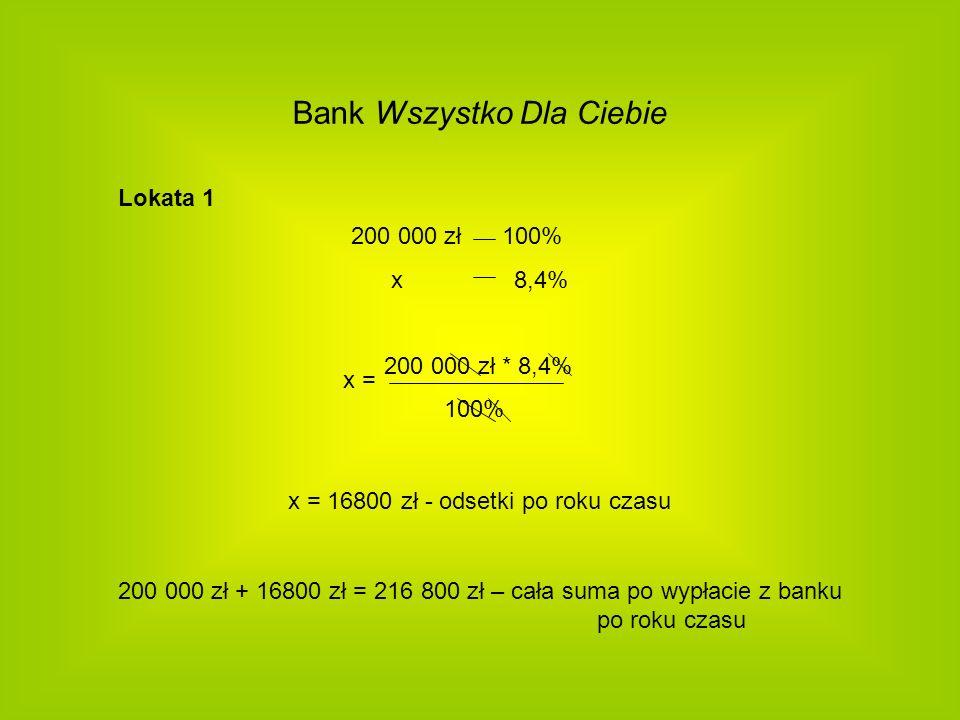 Bank Wszystko Dla Ciebie