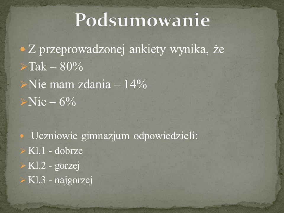 Podsumowanie Z przeprowadzonej ankiety wynika, że Tak – 80%