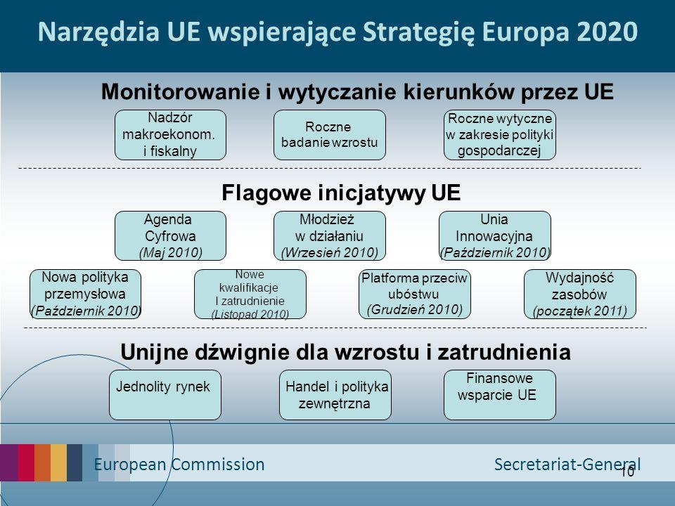 Narzędzia UE wspierające Strategię Europa 2020