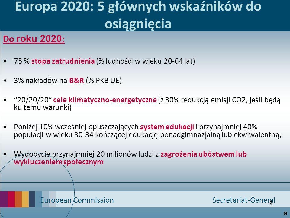 Europa 2020: 5 głównych wskaźników do osiągnięcia