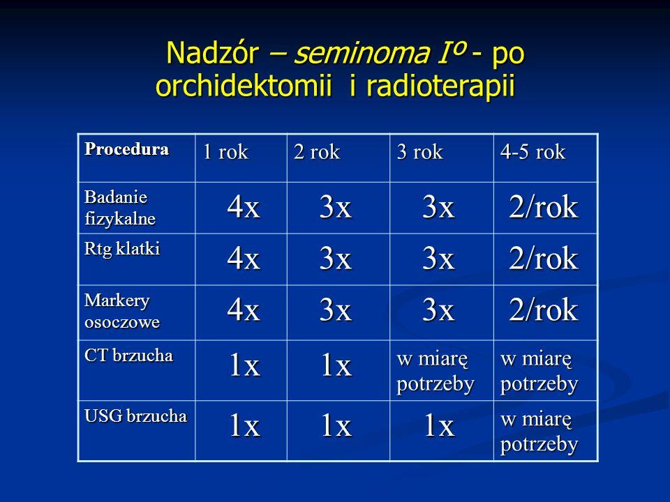 Nadzór – seminoma Iº - po orchidektomii i radioterapii