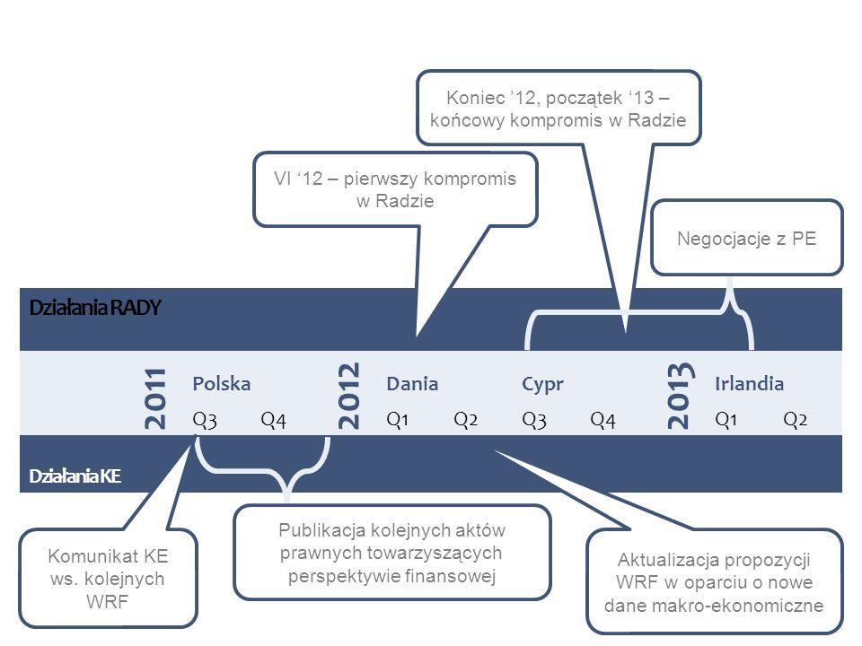 2011 2012 2013 Działania RADY Polska Dania Cypr Irlandia Q3 Q4 Q1 Q2