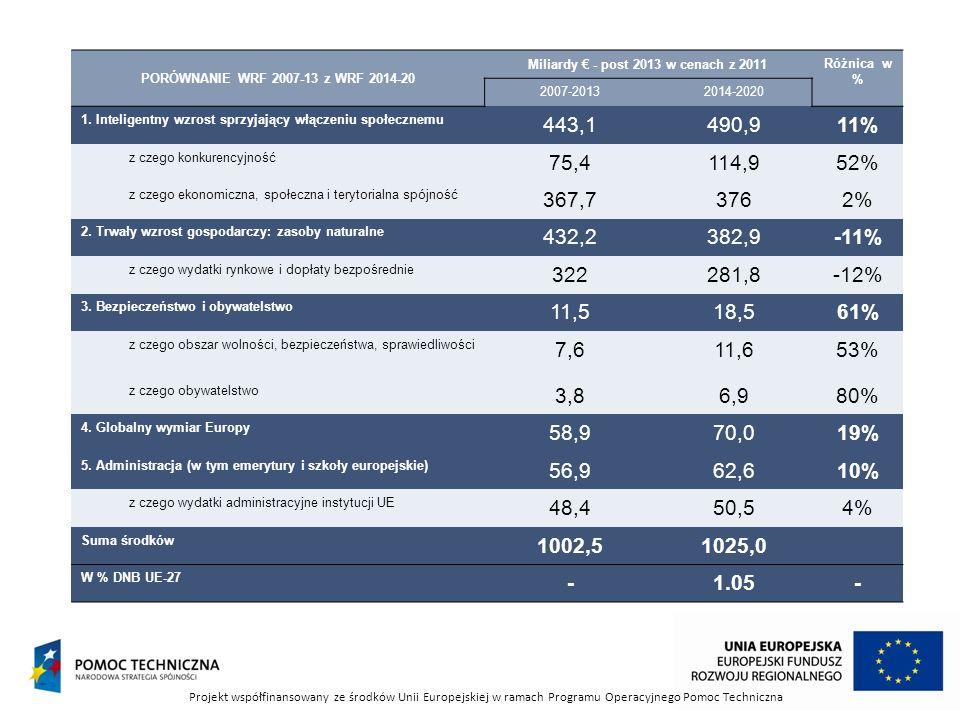 Miliardy € - post 2013 w cenach z 2011