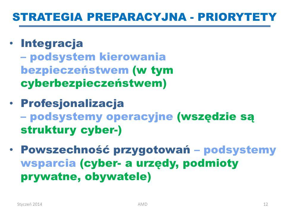 Strategia preparacyjna - PRIORYTETY