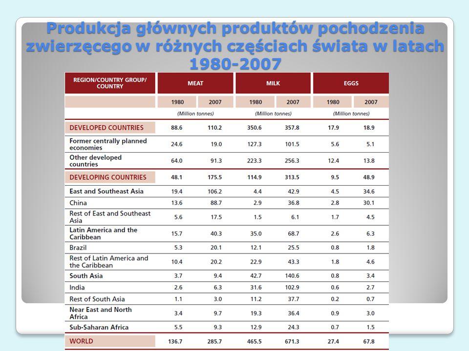 Produkcja głównych produktów pochodzenia zwierzęcego w różnych częściach świata w latach 1980-2007