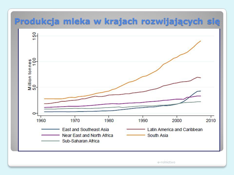 Produkcja mleka w krajach rozwijających się