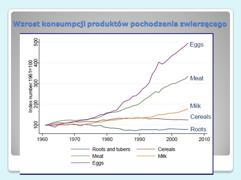 Wzrost konsumpcji produktów pochodzenia zwierzęcego