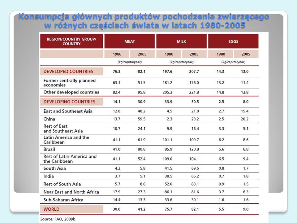 Konsumpcja głównych produktów pochodzenia zwierzęcego w różnych częściach świata w latach 1980-2005