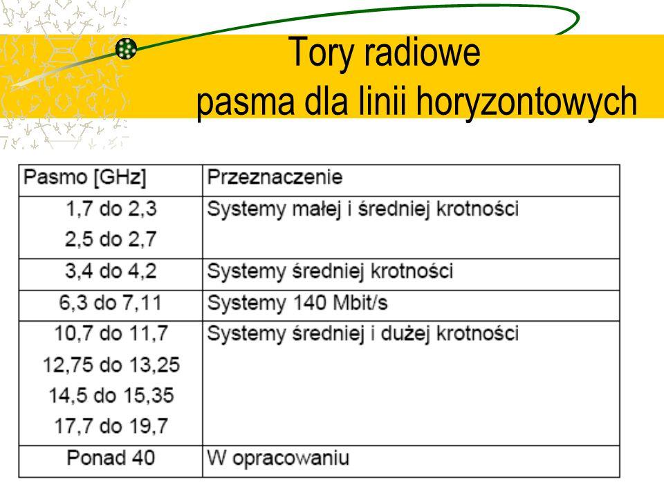 Tory radiowe pasma dla linii horyzontowych