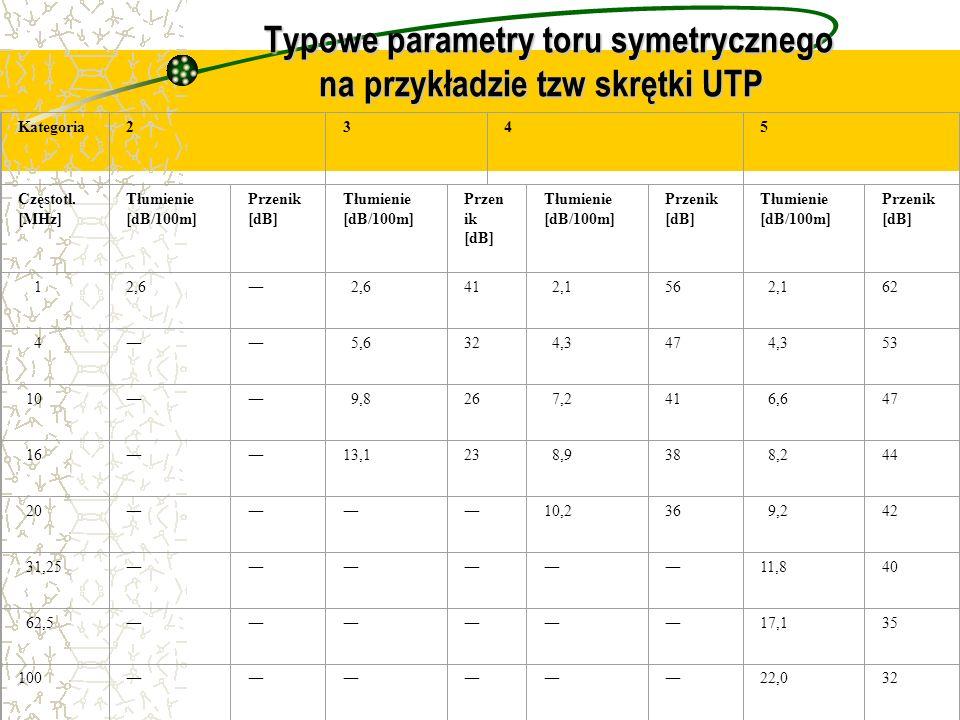 Typowe parametry toru symetrycznego na przykładzie tzw skrętki UTP