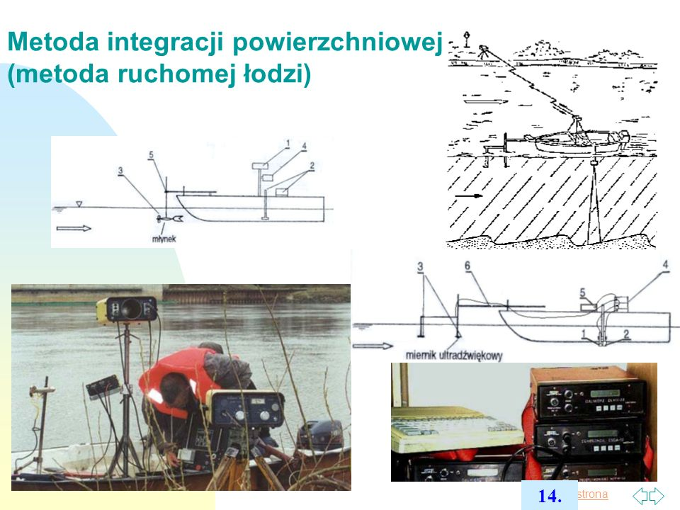 Metoda integracji powierzchniowej (metoda ruchomej łodzi)