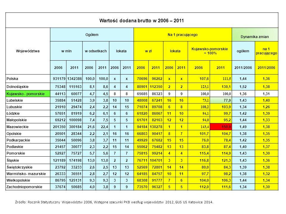 Wartość dodana brutto w 2006 – 2011