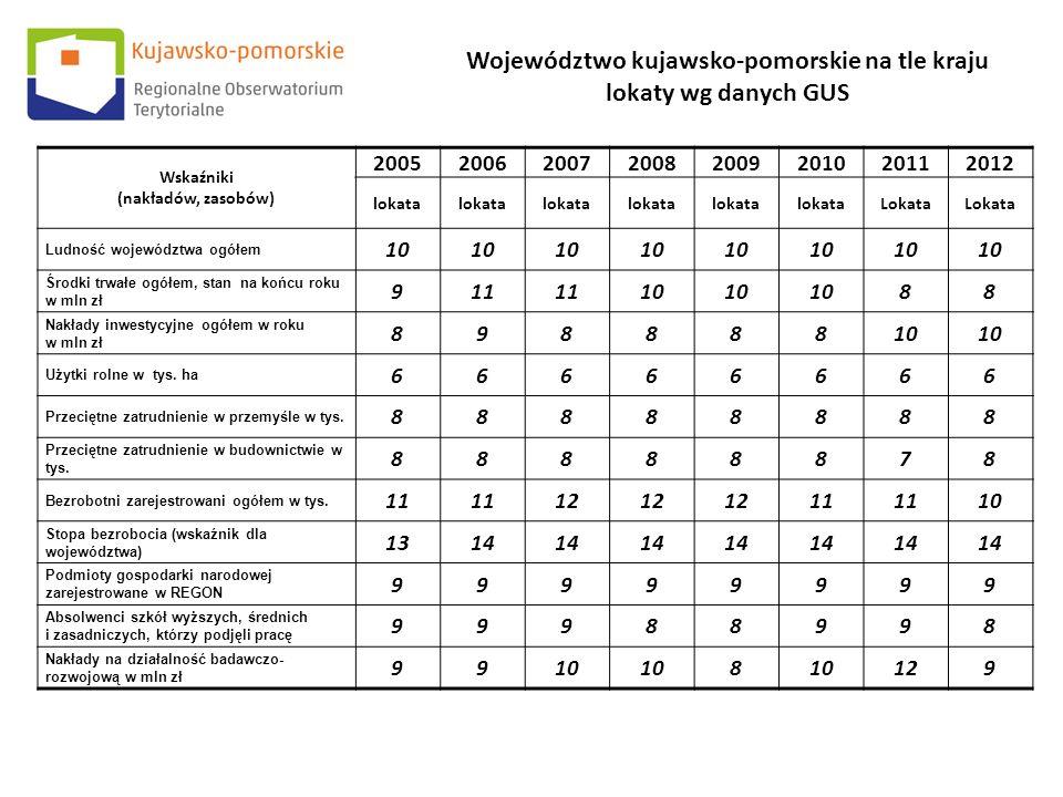 Województwo kujawsko-pomorskie na tle kraju lokaty wg danych GUS