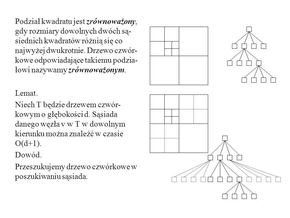 Podział kwadratu jest zrównoważony, gdy rozmiary dowolnych dwóch są-siednich kwadratów różnią się co najwyżej dwukrotnie. Drzewo czwór-kowe odpowiadające takiemu podzia-łowi nazywamy zrównoważonym.