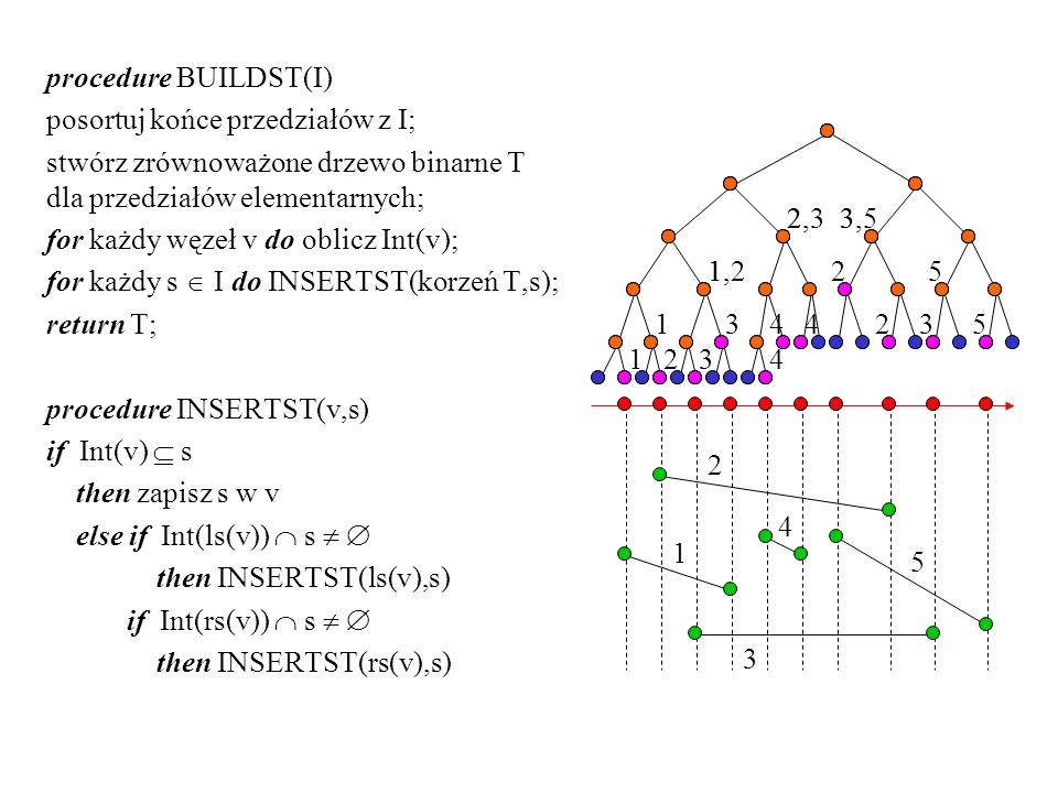 procedure BUILDST(I) posortuj końce przedziałów z I; stwórz zrównoważone drzewo binarne T dla przedziałów elementarnych;