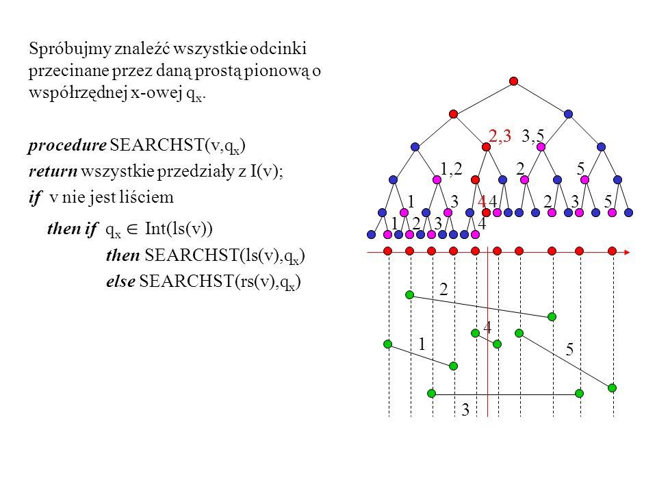 Spróbujmy znaleźć wszystkie odcinki przecinane przez daną prostą pionową o współrzędnej x-owej qx.