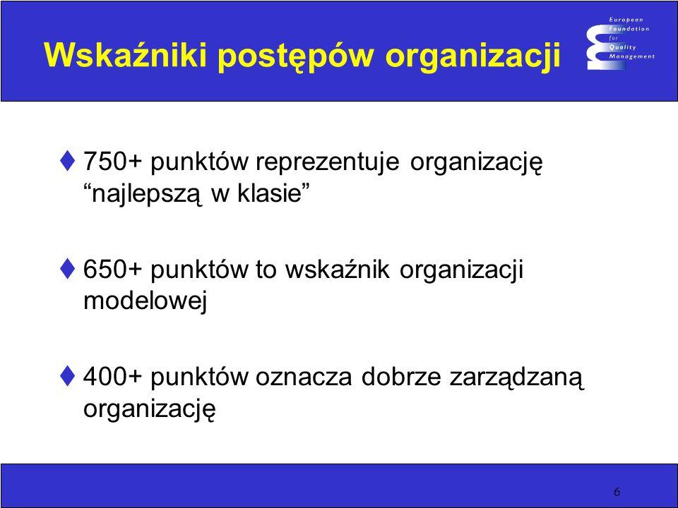 Wskaźniki postępów organizacji