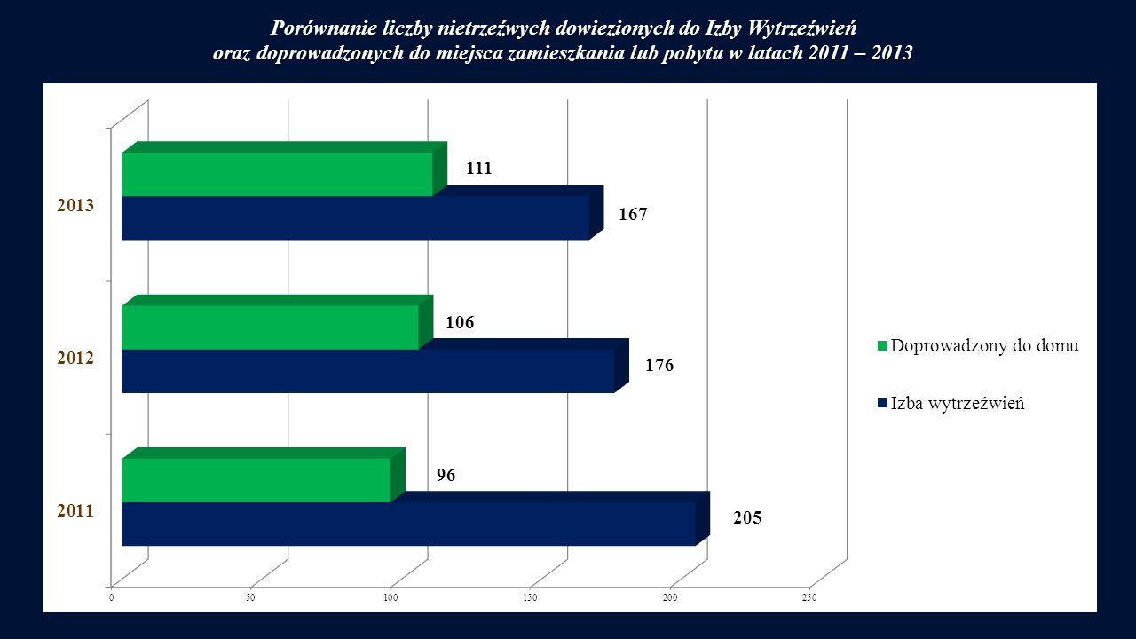 Porównanie liczby nietrzeźwych dowiezionych do Izby Wytrzeźwień oraz doprowadzonych do miejsca zamieszkania lub pobytu w latach 2011 – 2013