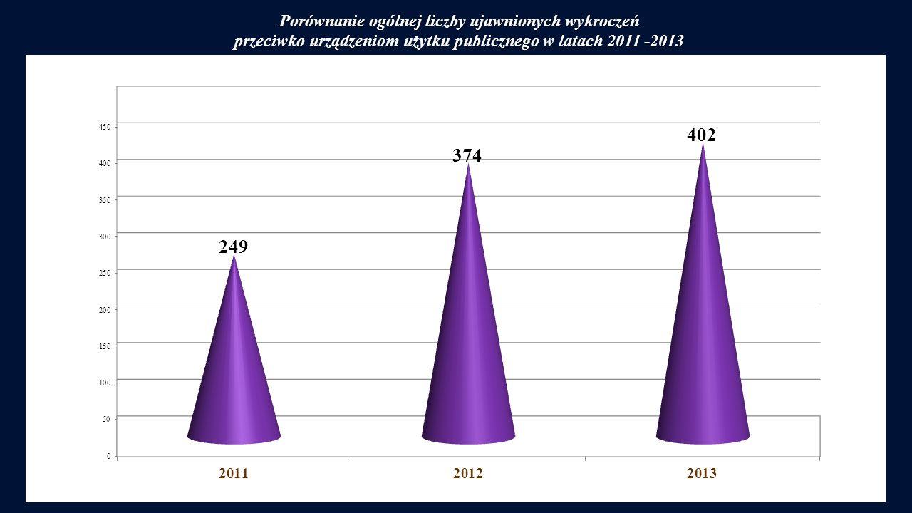 Porównanie ogólnej liczby ujawnionych wykroczeń przeciwko urządzeniom użytku publicznego w latach 2011 -2013