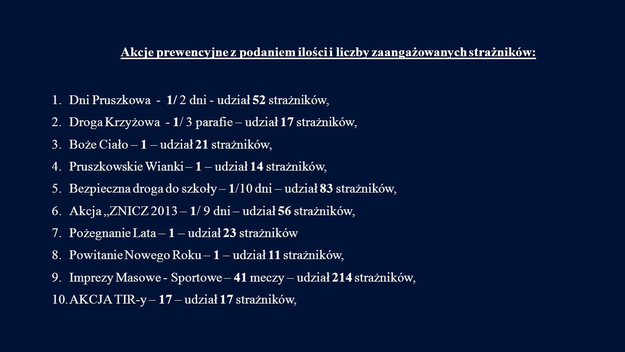 Akcje prewencyjne z podaniem ilości i liczby zaangażowanych strażników: