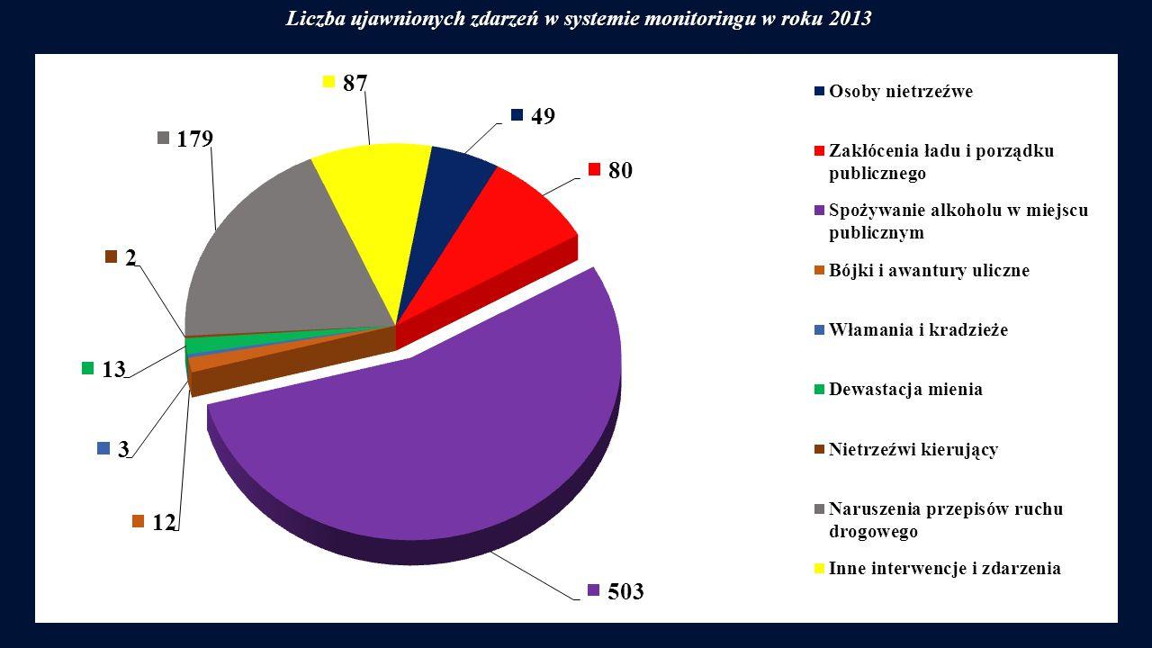 Liczba ujawnionych zdarzeń w systemie monitoringu w roku 2013