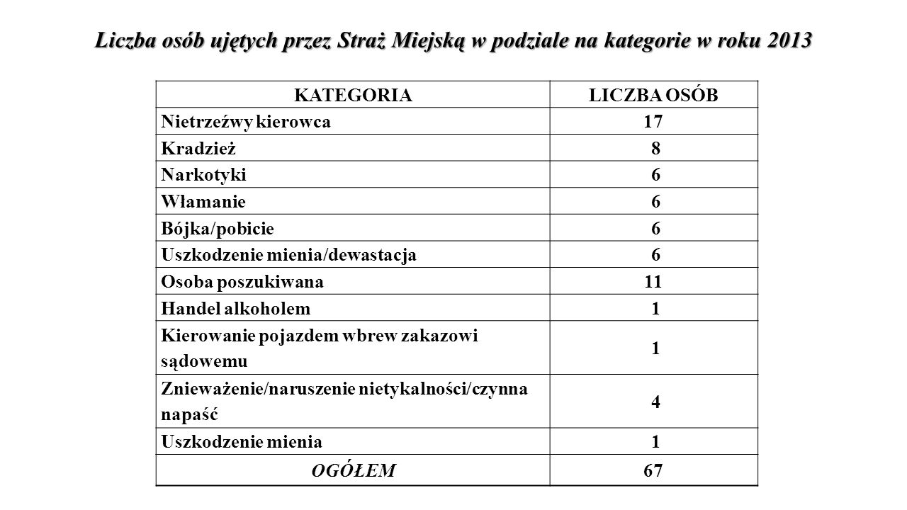 Liczba osób ujętych przez Straż Miejską w podziale na kategorie w roku 2013