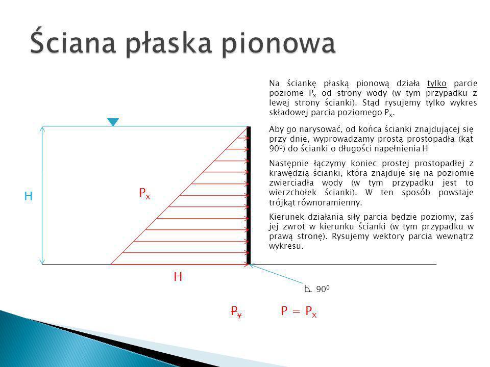 Ściana płaska pionowa Px H H ⊾ 900 Py P = Px