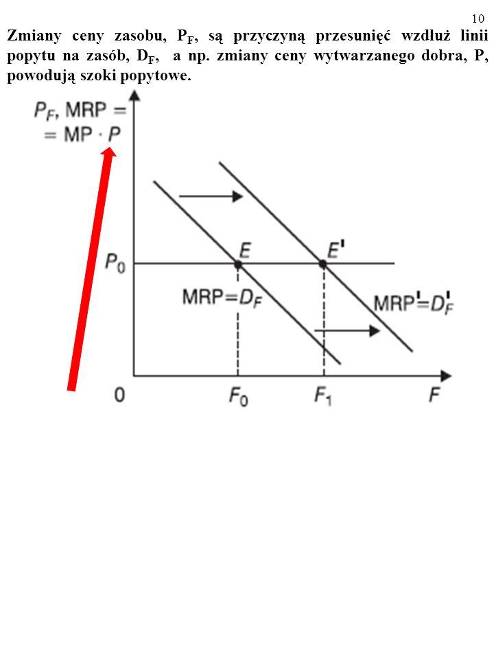 Zmiany ceny zasobu, PF, są przyczyną przesunięć wzdłuż linii popytu na zasób, DF, a np.