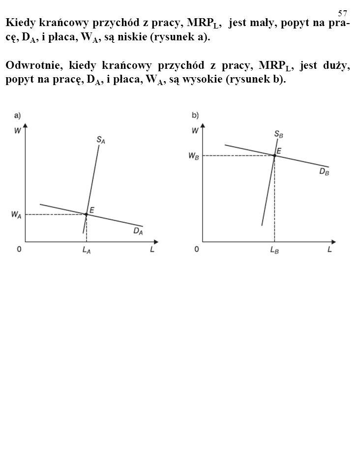 Kiedy krańcowy przychód z pracy, MRPL, jest mały, popyt na pra-cę, DA, i płaca, WA, są niskie (rysunek a).