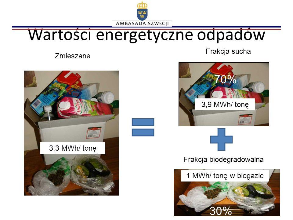 Wartości energetyczne odpadów