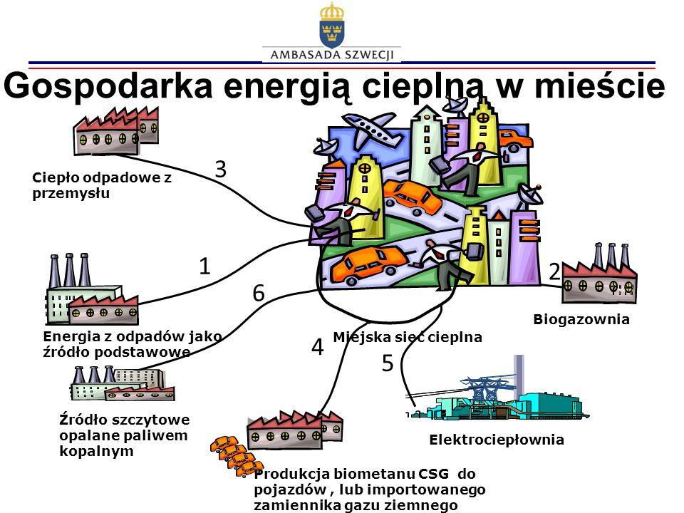 Gospodarka energią cieplną w mieście