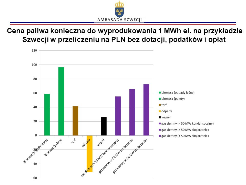 Cena paliwa konieczna do wyprodukowania 1 MWh el