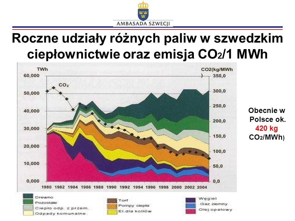 Roczne udziały różnych paliw w szwedzkim ciepłownictwie oraz emisja CO2/1 MWh
