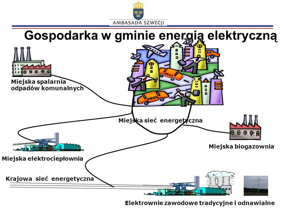 Gospodarka w gminie energią elektryczną