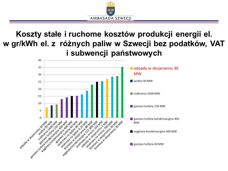 Koszty stałe i ruchome kosztów produkcji energii el. w gr/kWh el