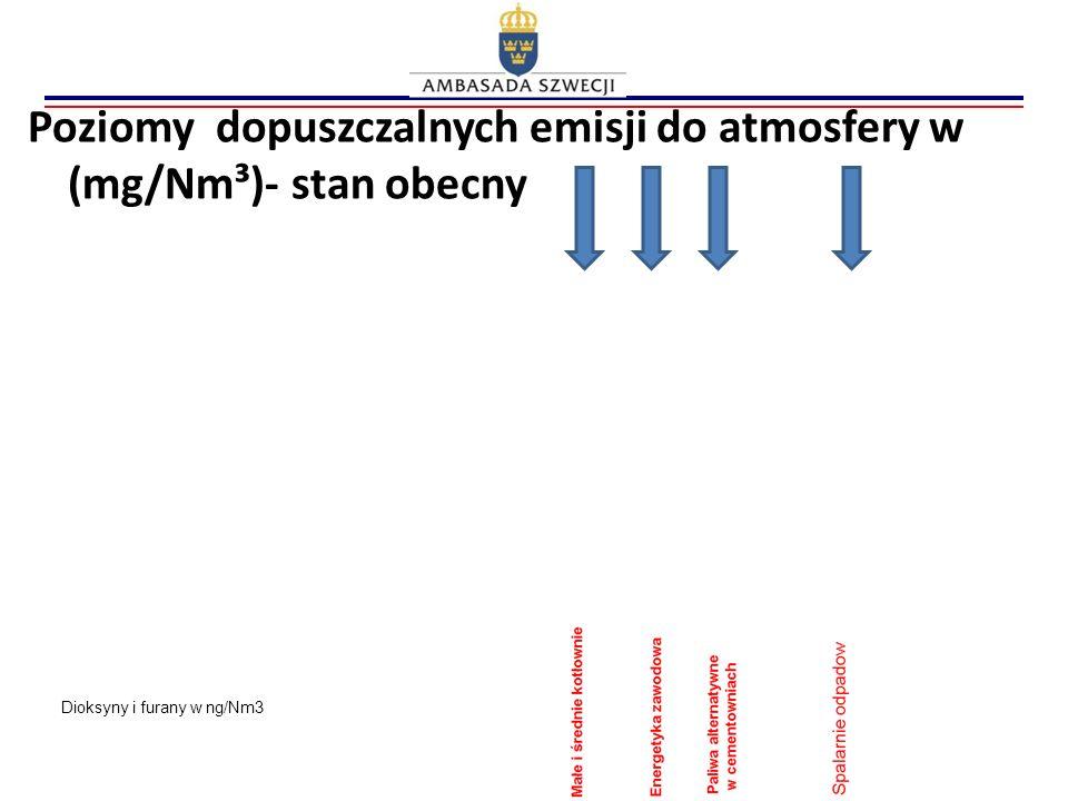 Poziomy dopuszczalnych emisji do atmosfery w (mg/Nm³)- stan obecny