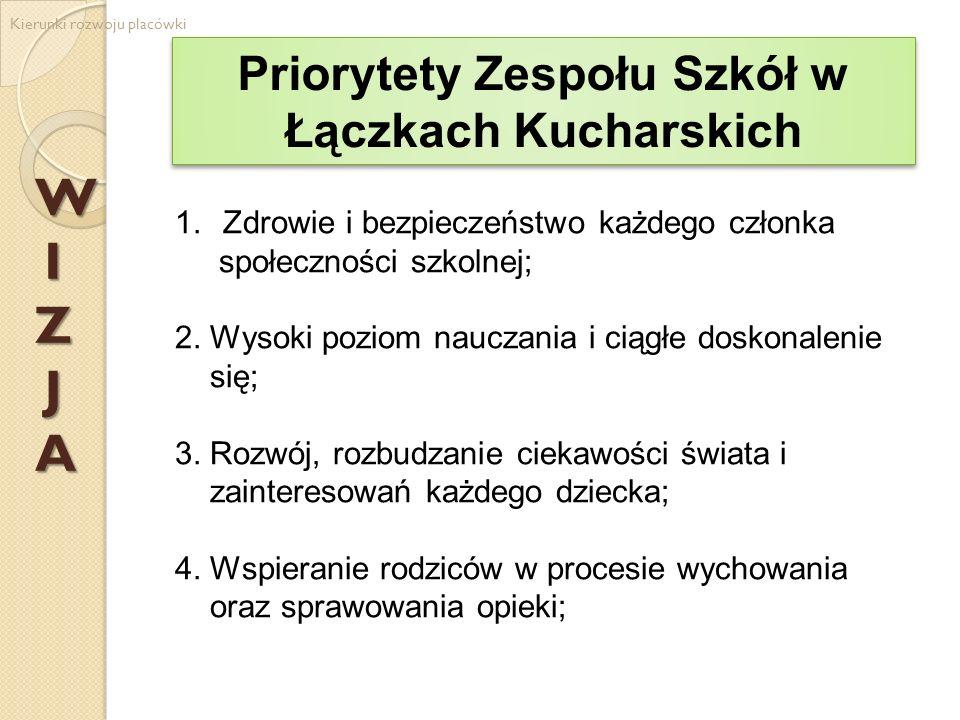 Priorytety Zespołu Szkół w Łączkach Kucharskich