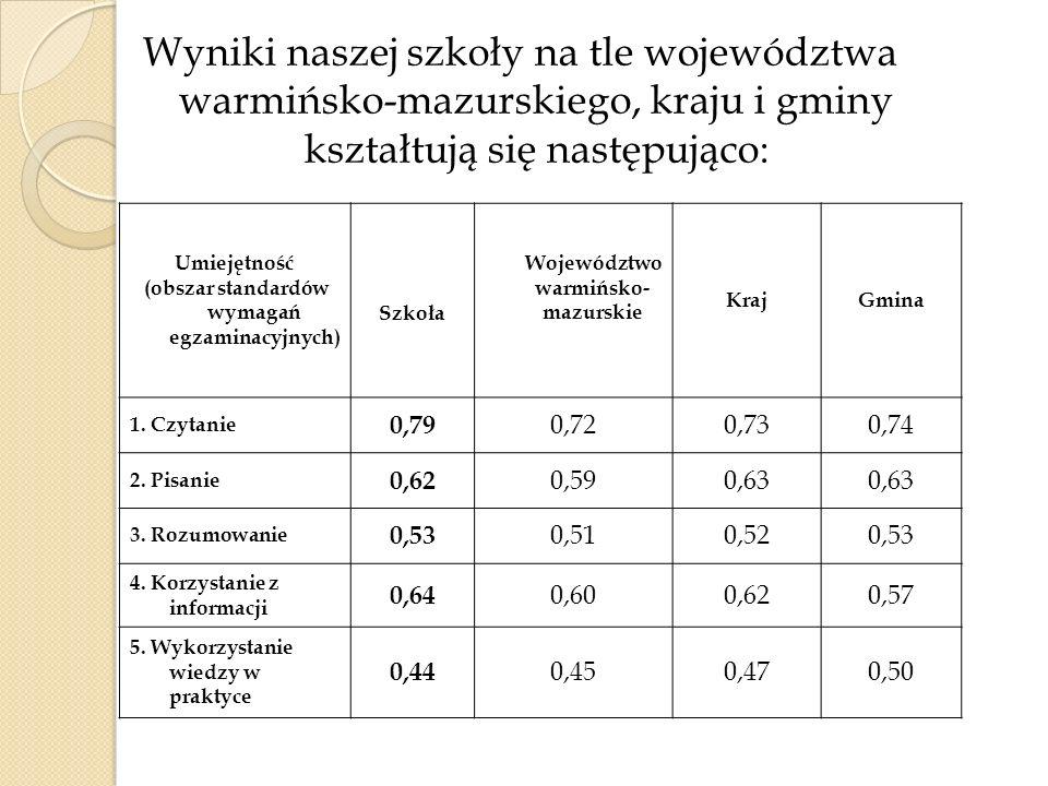 Wyniki naszej szkoły na tle województwa warmińsko-mazurskiego, kraju i gminy kształtują się następująco: