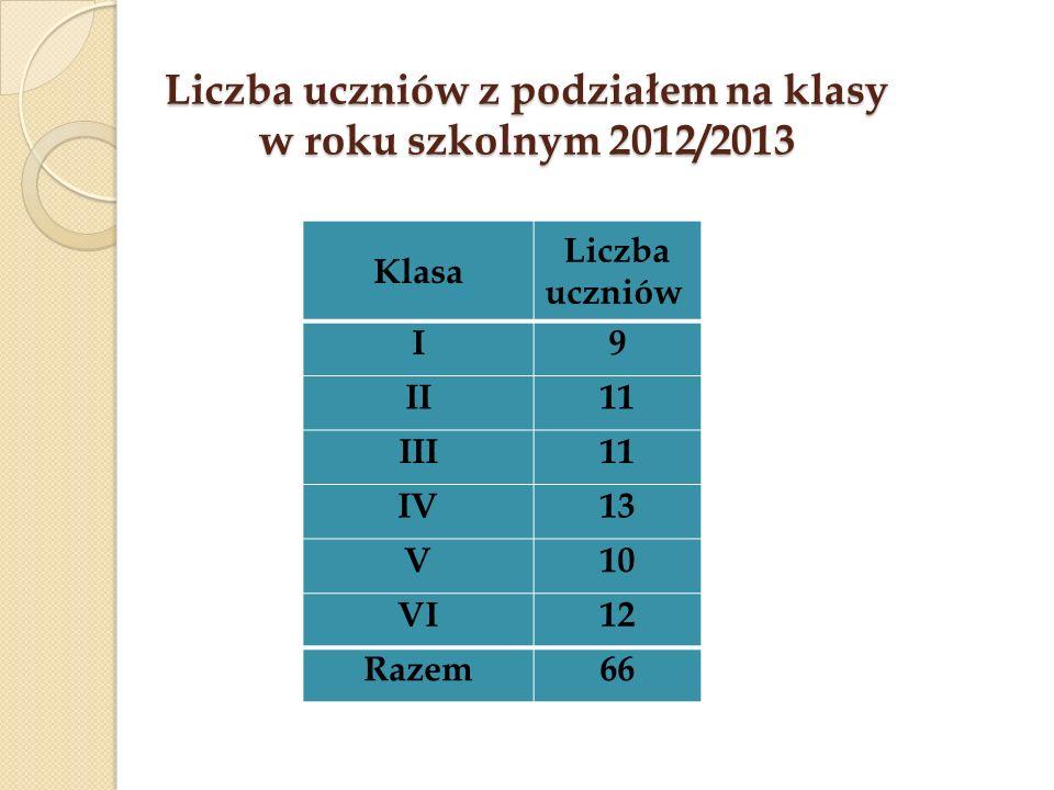 Liczba uczniów z podziałem na klasy w roku szkolnym 2012/2013