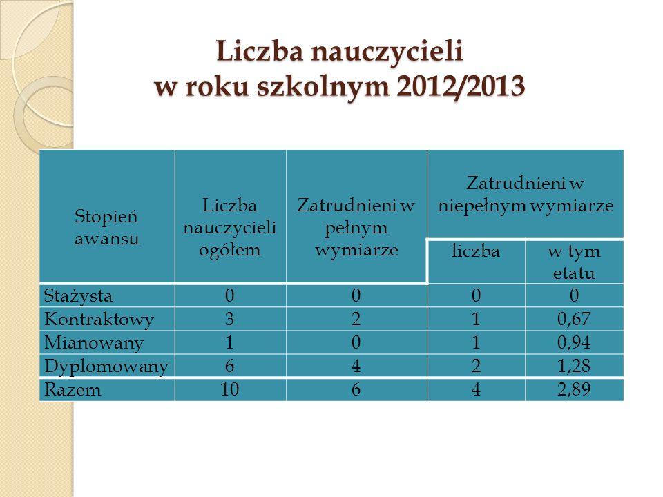 Liczba nauczycieli w roku szkolnym 2012/2013