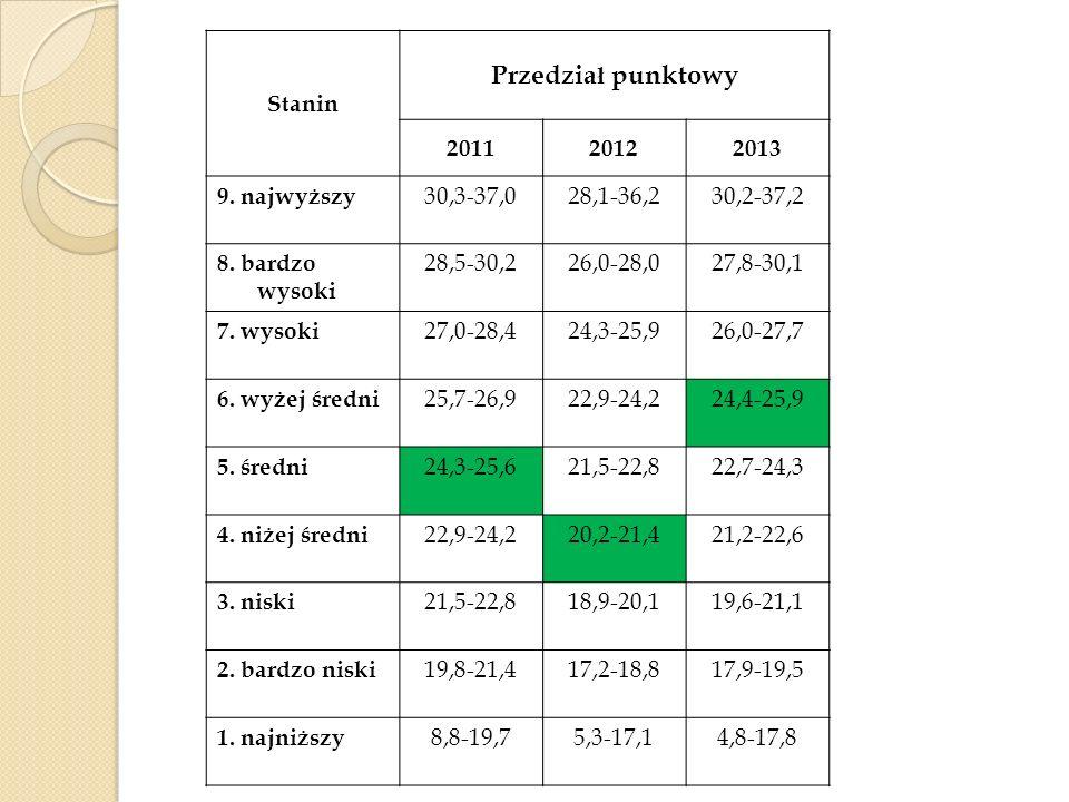 Przedział punktowy Stanin 2011 2012 2013 9. najwyższy 30,3-37,0