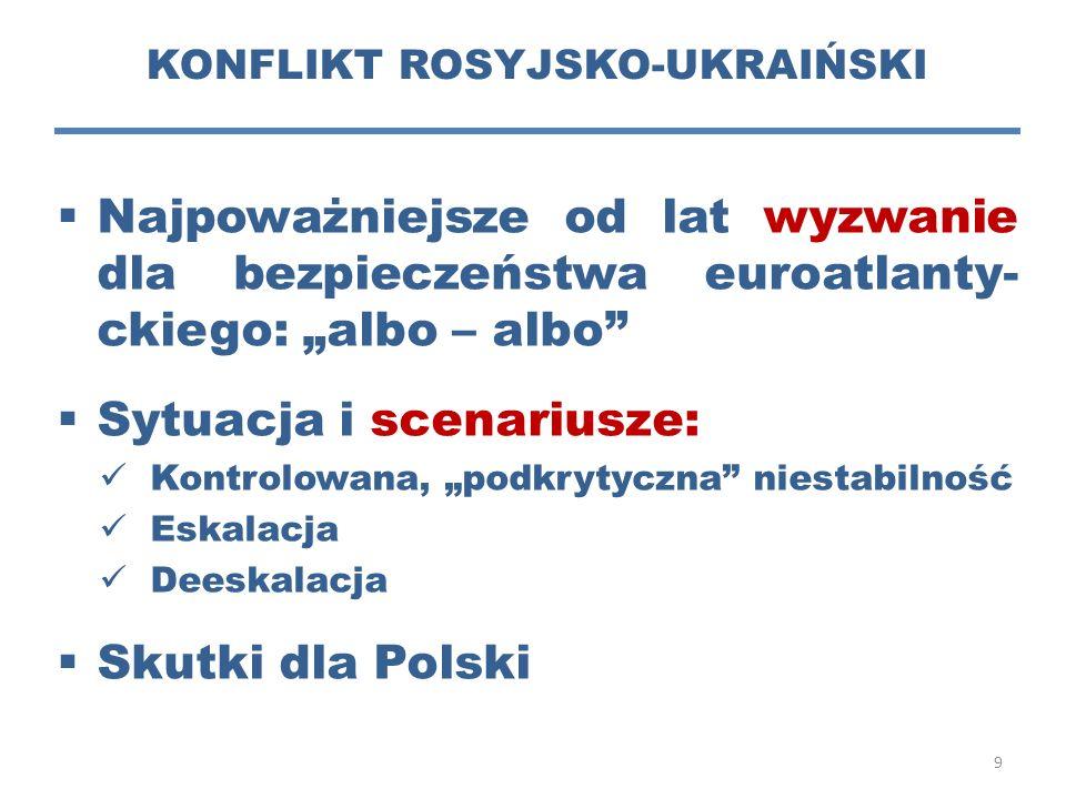 KONFLIKT ROSYJSKO-UKRAIŃSKI
