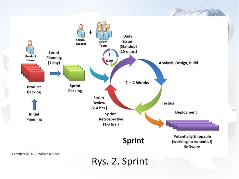 Rys. 2. Sprint 