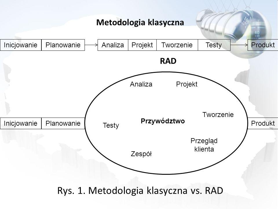Metodologia klasyczna RAD Rys. 1. Metodologia klasyczna vs. RAD
