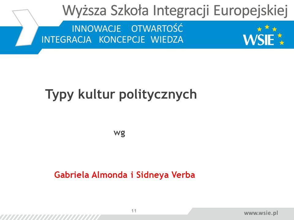 Typy kultur politycznych wg Gabriela Almonda i Sidneya Verba