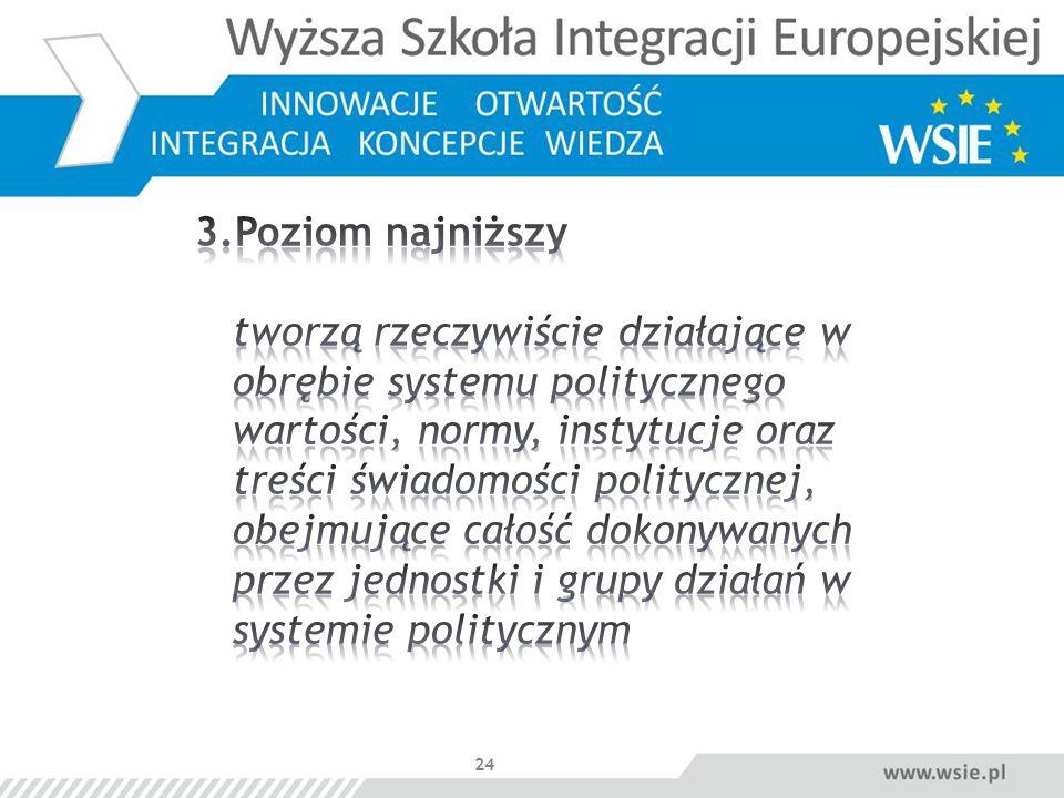 3.Poziom najniższy tworzą rzeczywiście działające w obrębie systemu politycznego wartości, normy, instytucje oraz treści świadomości politycznej, obejmujące całość dokonywanych przez jednostki i grupy działań w systemie politycznym