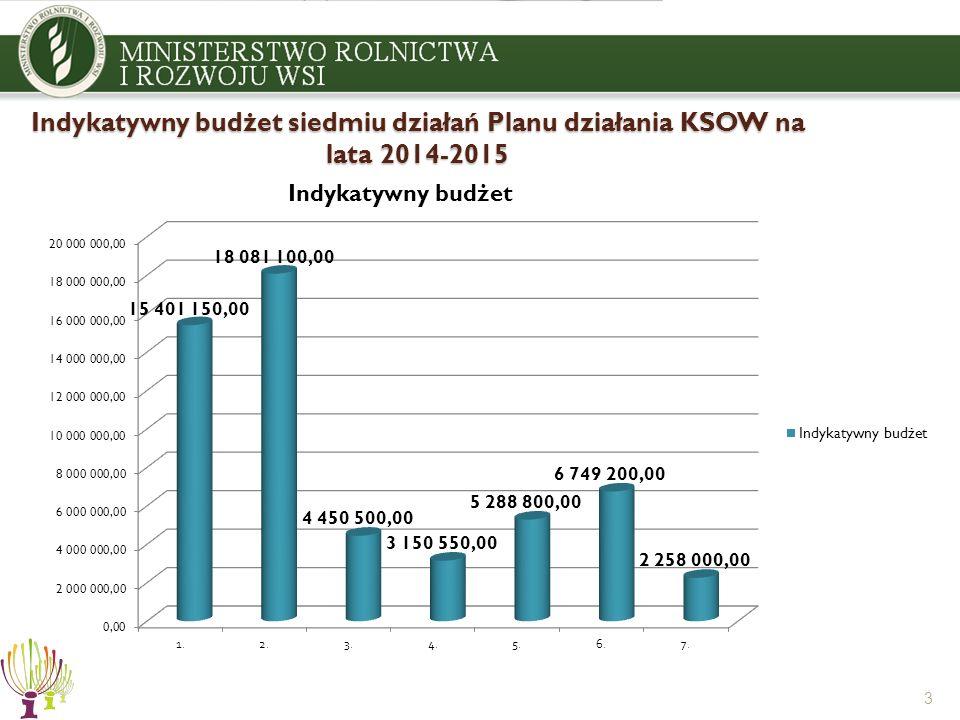 Indykatywny budżet siedmiu działań Planu działania KSOW na lata 2014-2015