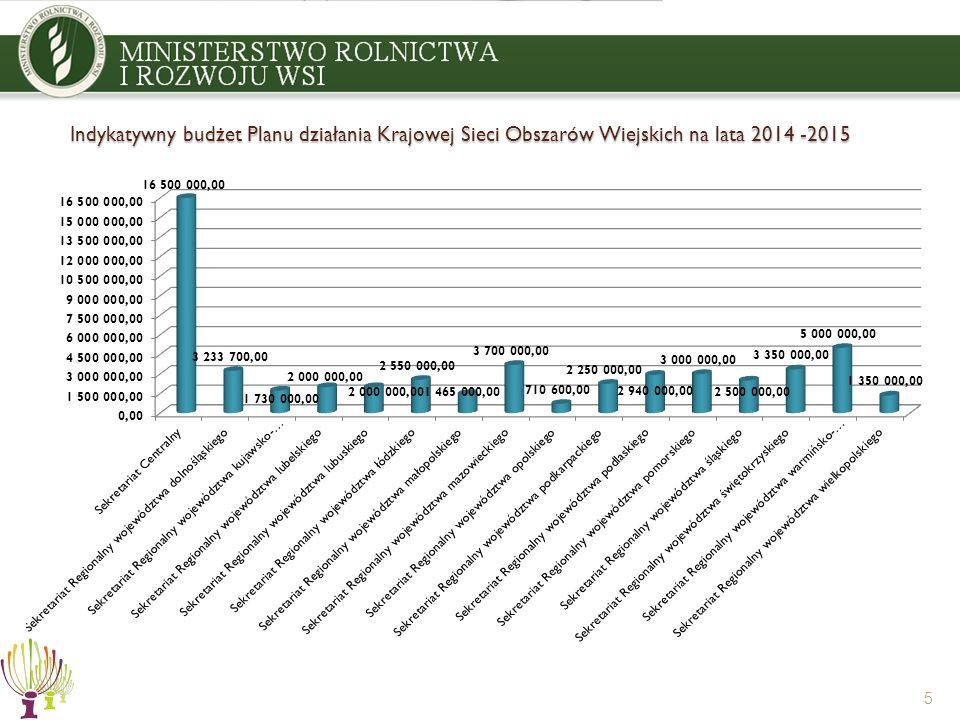 Indykatywny budżet Planu działania Krajowej Sieci Obszarów Wiejskich na lata 2014 -2015