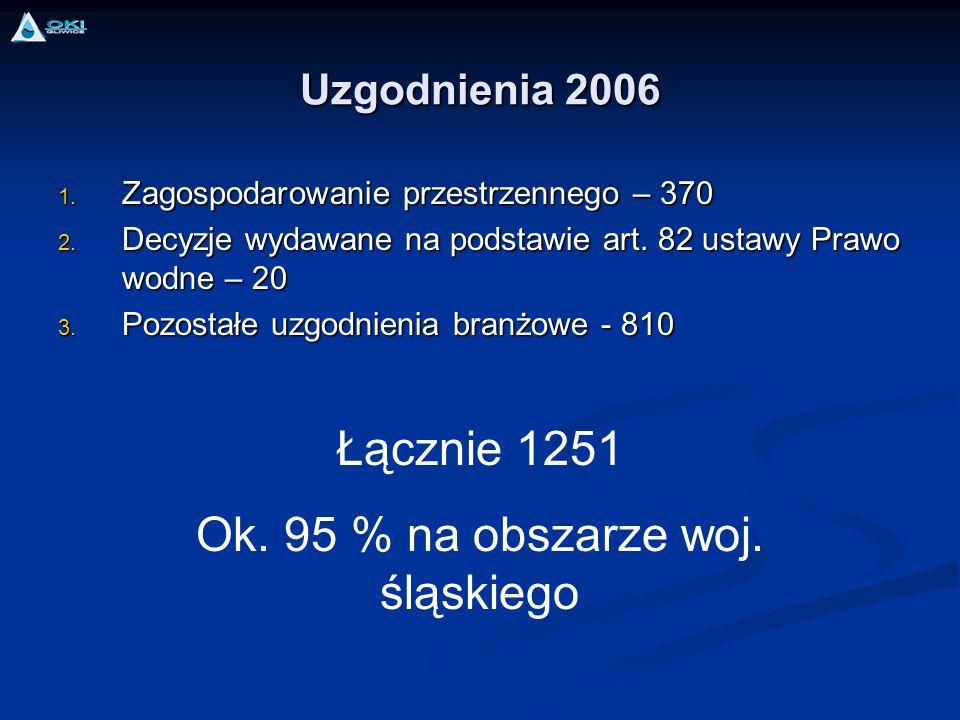 Ok. 95 % na obszarze woj. śląskiego